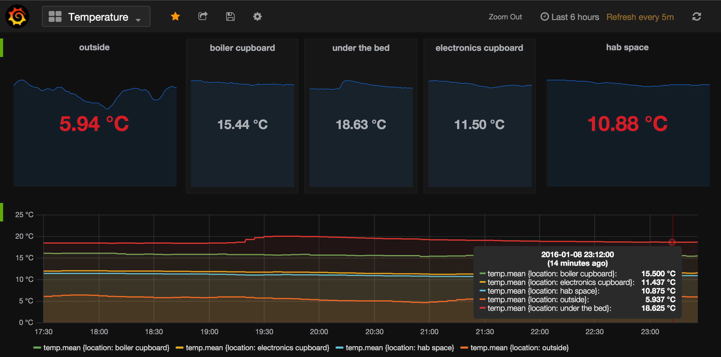 BeastCraft Grafana temperature dashboard